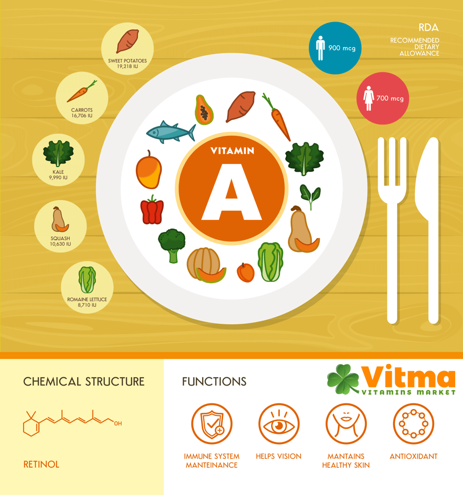 Vitamin A - All Facts That You Need to Know | Vitma